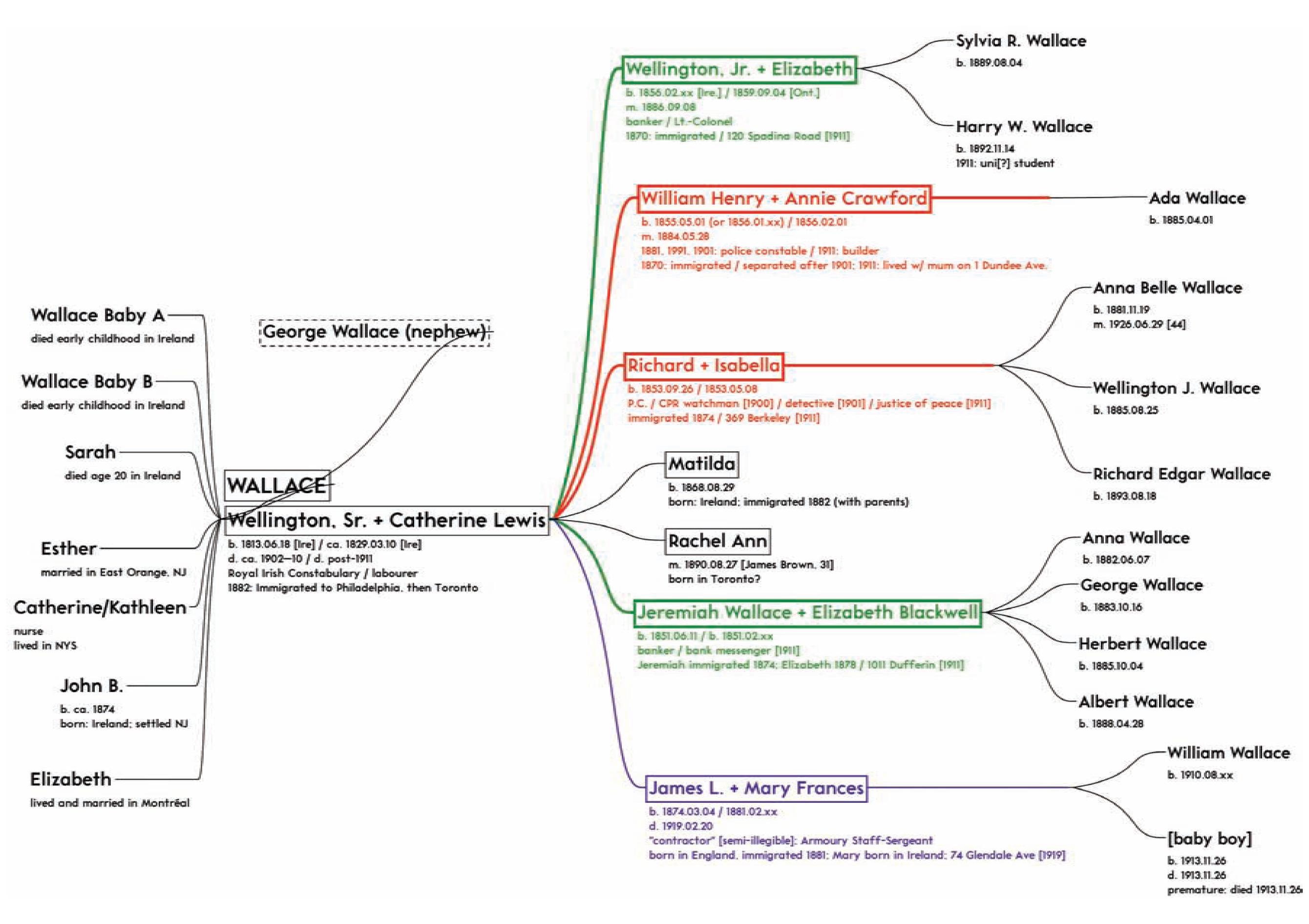 Wallace family tree
