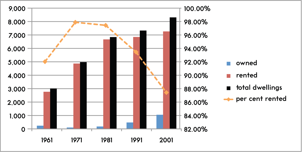 Figure 4. Dwelling inventories and rental occupancy rates in Church-Wellesley gaybourhood, 1961–2001 [Statistics Canada]