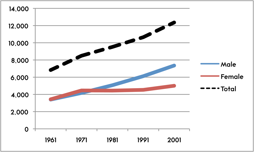 Figure 5. Population growth, 1961–2001 [Statistics Canada].