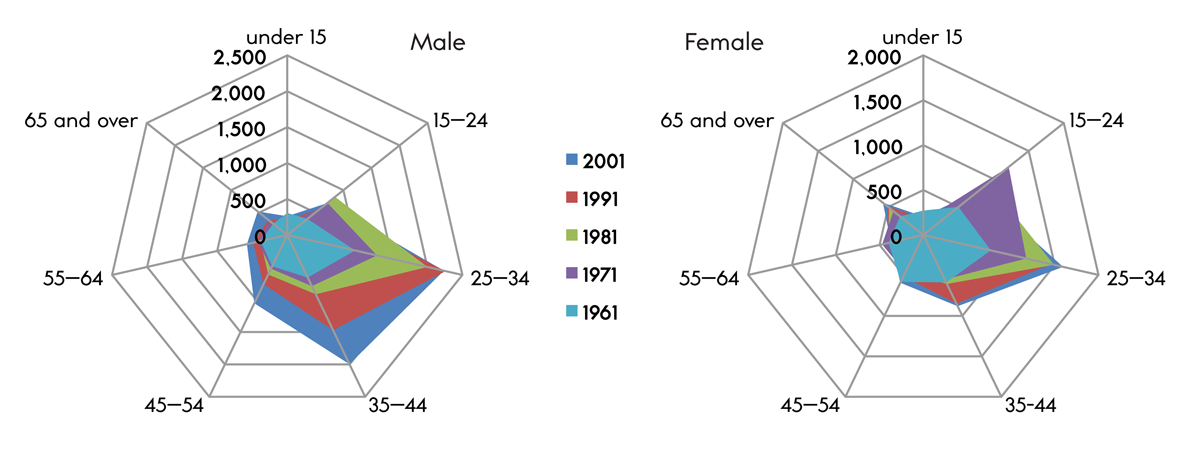 Figure 6. Age cohort breakdown by (morphological) sex, 1961–2001 [Statistics Canada].